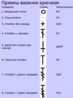 Варианты терминологии крючкового вязания 163671-4f20a-88952239-h200-ubf198